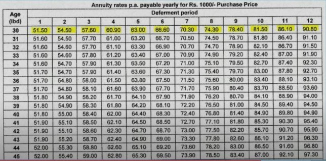 New Jeevan Shanti Annuity Monthly Table