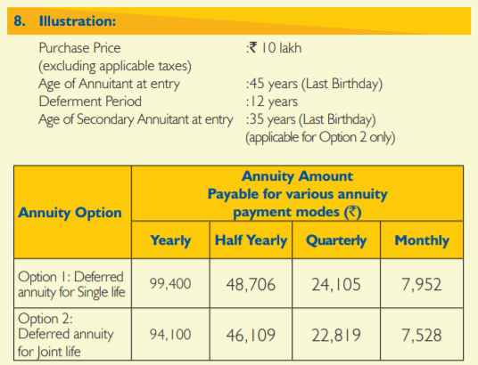 New Jeevan Shanti Annuity Payment Modes