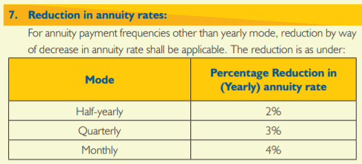 Reduction in Annuity rates New Jeevan Shanti