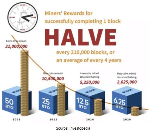 Bitcoin mining rewards half in 4 years