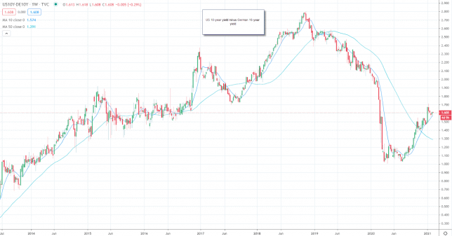 Fundamental Analysis in Forex Trading