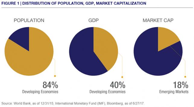 emerging-markets-population-gdp-market-cap